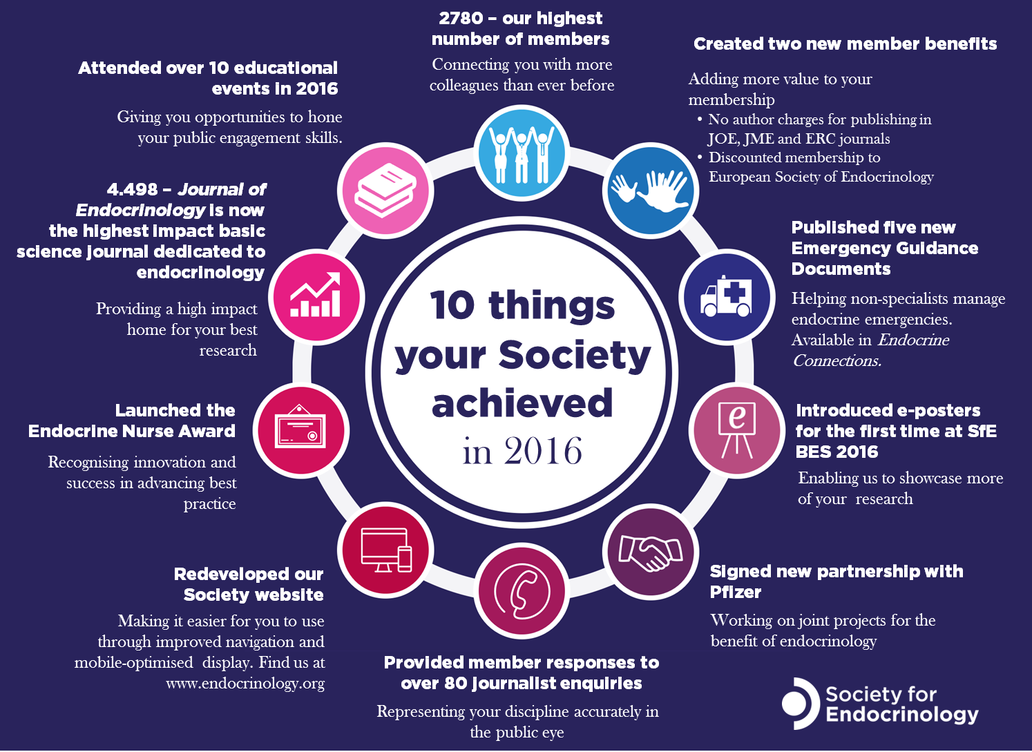 10ThingsYourSocietyAchieved2016.png